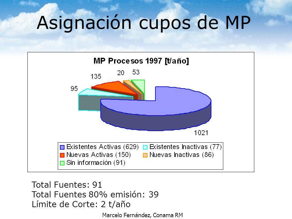 Asignación cupos de MP Total Fuentes: 91 Total Fuentes 80% emisión: 39
