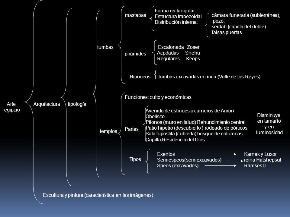 Estructura trapezoidal Distribución interna: mastabas