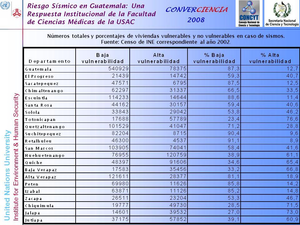 Números totales y porcentajes de viviendas vulnerables y no vulnerables en caso de sismos. Fuente: Censo de INE correspondiente al año 2002.