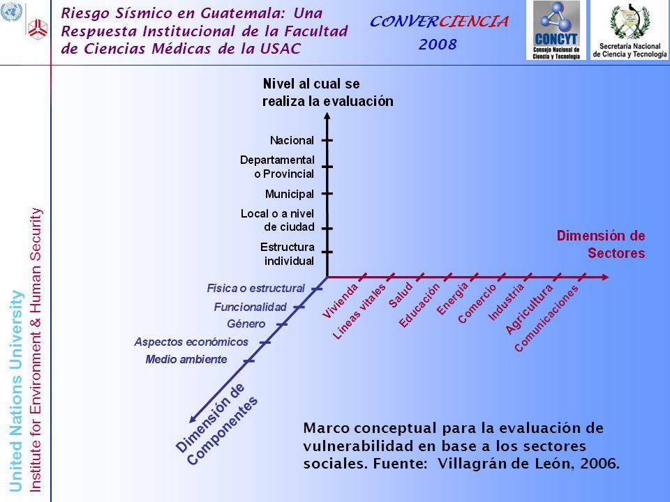 Marco conceptual para la evaluación de vulnerabilidad en base a los sectores sociales. Fuente: Villagrán de León, 2006.
