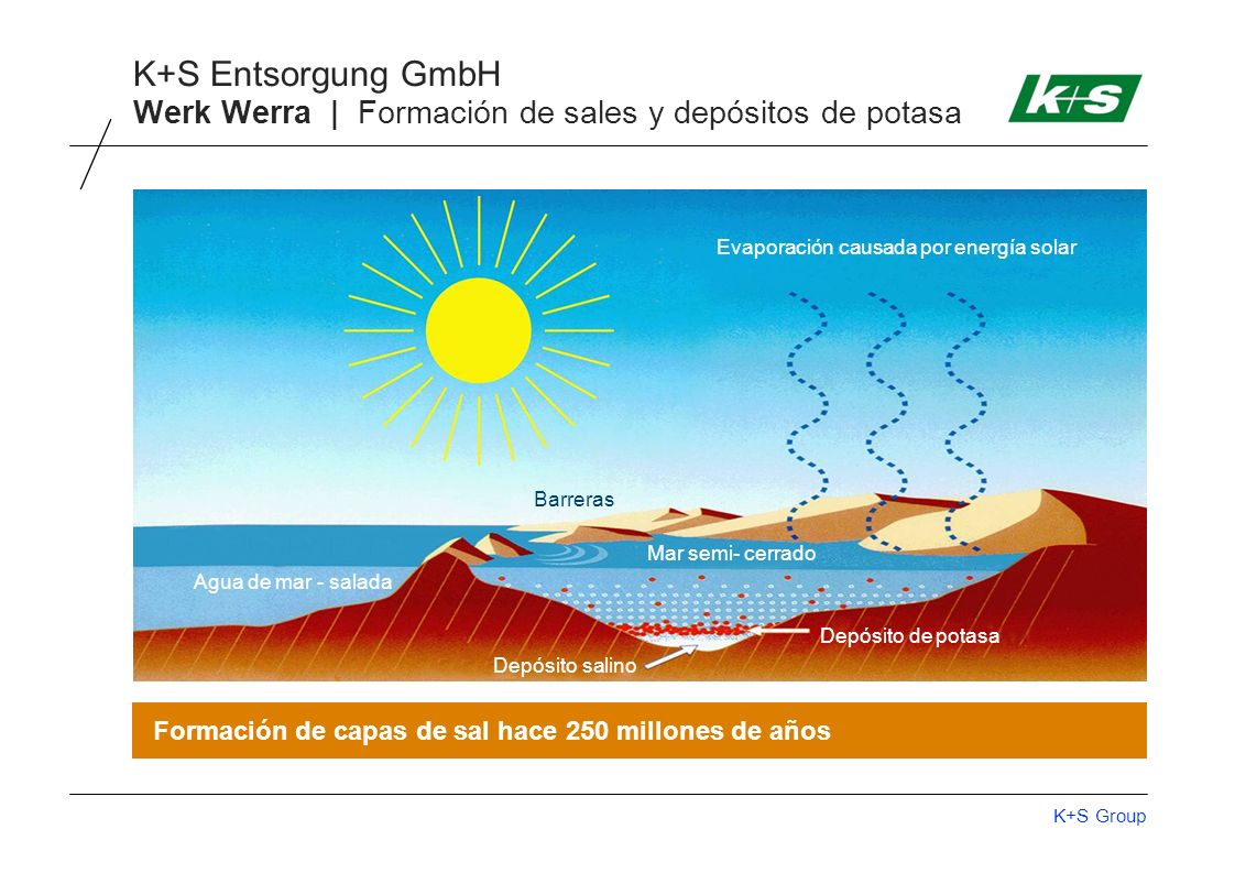 Werk Werra | Formación de sales y depósitos de potasa