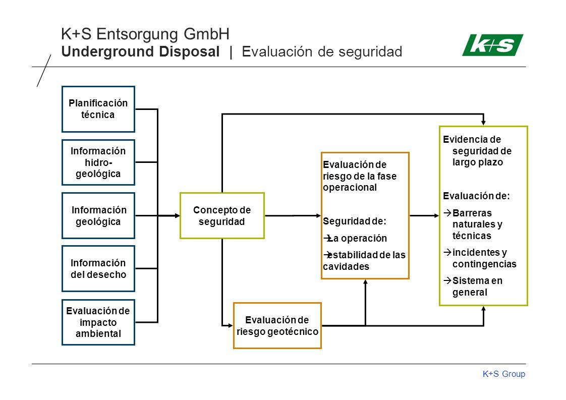 Underground Disposal | Evaluación de seguridad