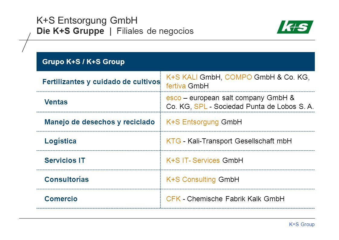 Die K+S Gruppe | Filiales de negocios