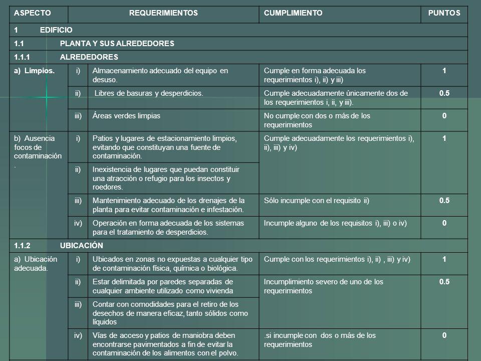 ASPECTO REQUERIMIENTOS. CUMPLIMIENTO. PUNTOS. 1 EDIFICIO. 1.1 PLANTA Y SUS ALREDEDORES.