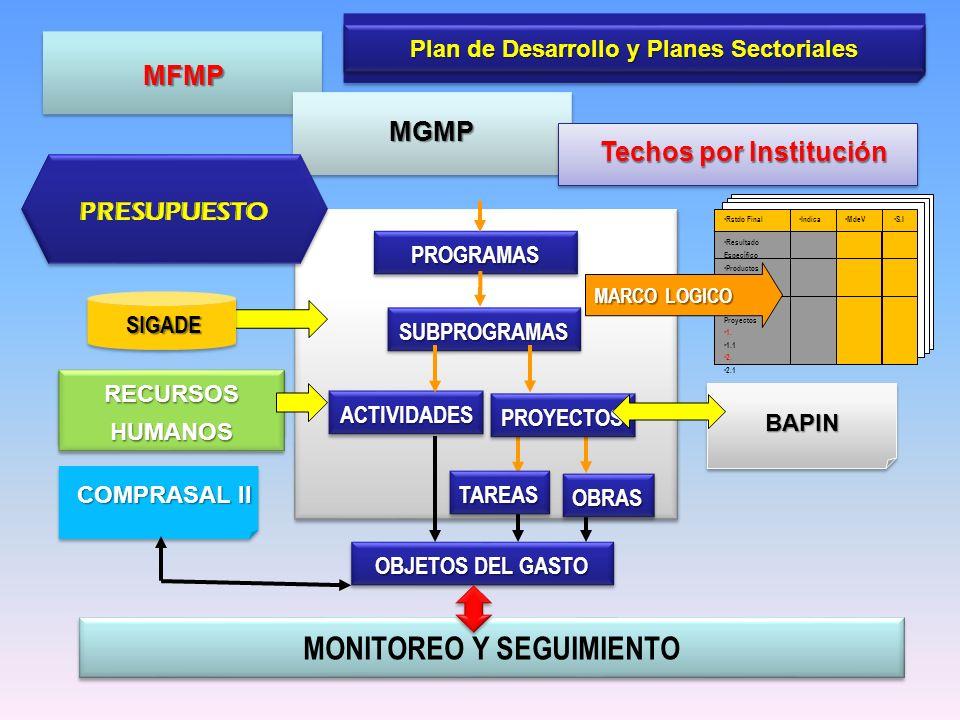 Plan de Desarrollo y Planes Sectoriales Techos por Institución