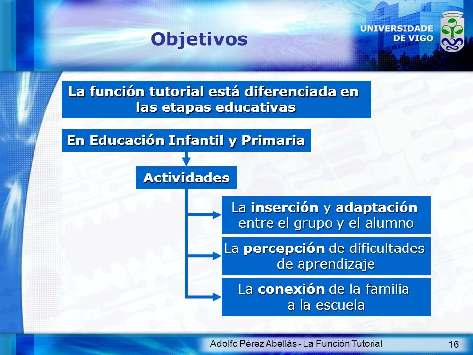 Objetivos La función tutorial está diferenciada en