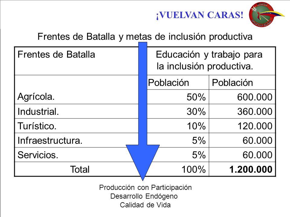 Frentes de Batalla y metas de inclusión productiva