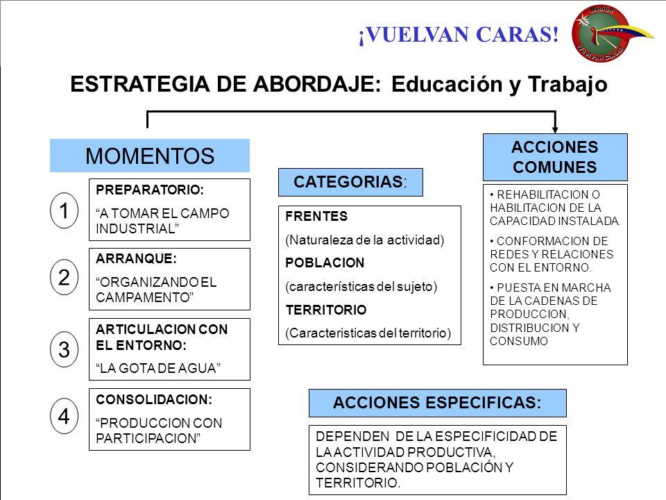 ESTRATEGIA DE ABORDAJE: Educación y Trabajo ACCIONES ESPECIFICAS: