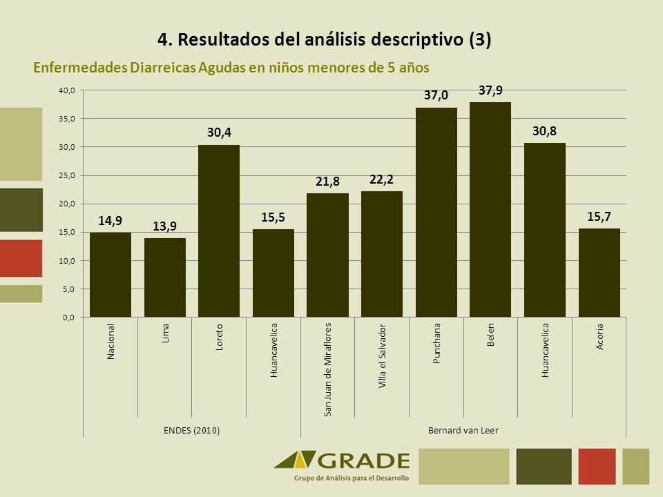 4. Resultados del análisis descriptivo (3)