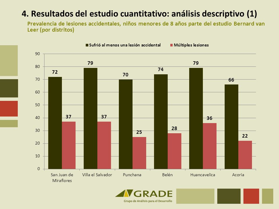 4. Resultados del estudio cuantitativo: análisis descriptivo (1)