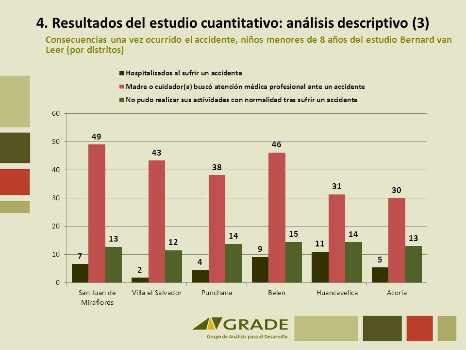 4. Resultados del estudio cuantitativo: análisis descriptivo (3)