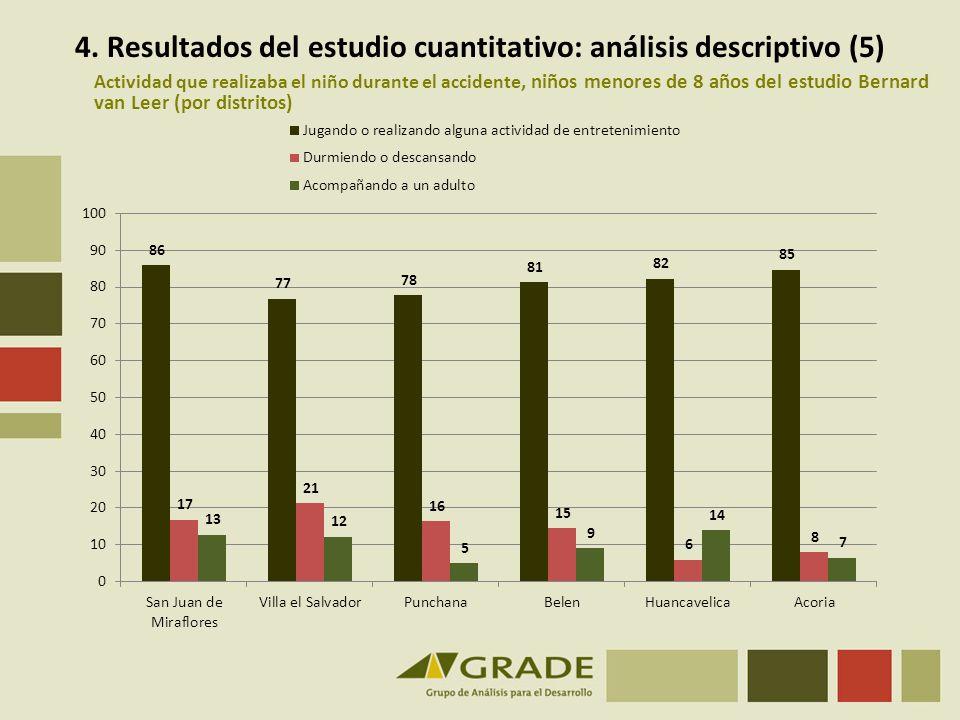 4. Resultados del estudio cuantitativo: análisis descriptivo (5)