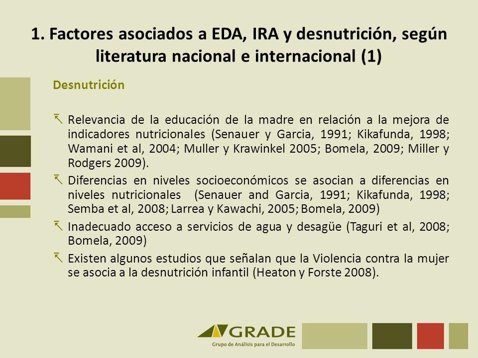 1. Factores asociados a EDA, IRA y desnutrición, según literatura nacional e internacional (1)