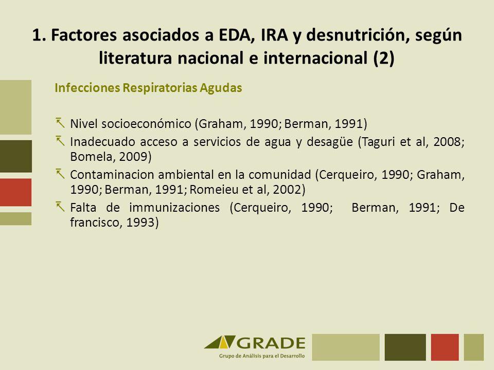 1. Factores asociados a EDA, IRA y desnutrición, según literatura nacional e internacional (2)