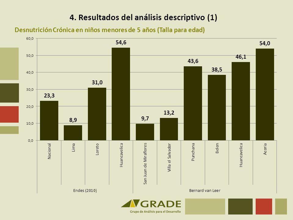 4. Resultados del análisis descriptivo (1)