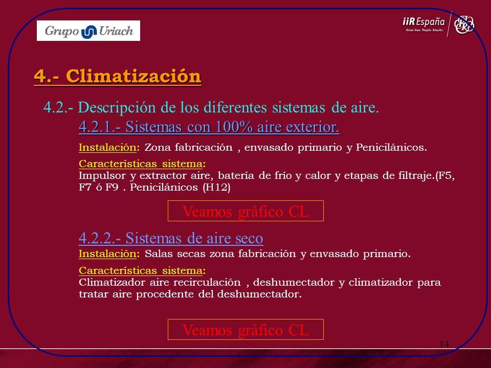 4.- Climatización 4.2.- Descripción de los diferentes sistemas de aire. 4.2.1.- Sistemas con 100% aire exterior.