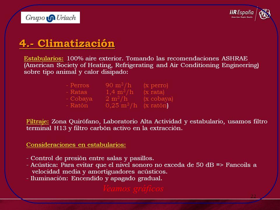 4.- Climatización Veamos gráficos