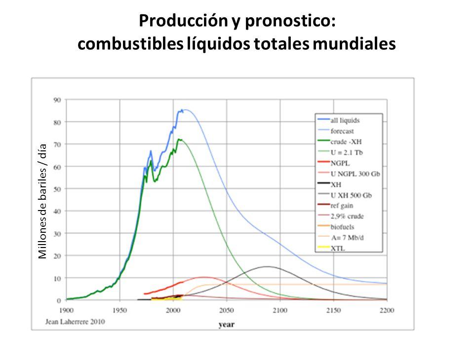 Producción y pronostico: combustibles líquidos totales mundiales