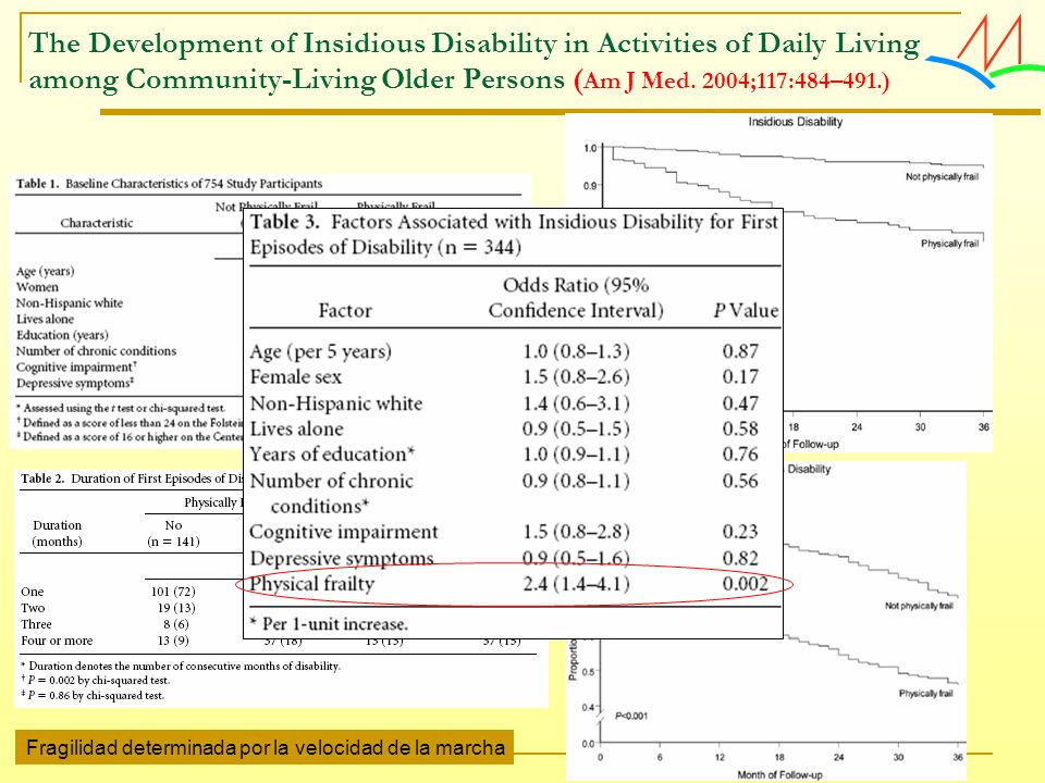 The Development of Insidious Disability in Activities of Daily Living among Community-Living Older Persons (Am J Med. 2004;117:484–491.)