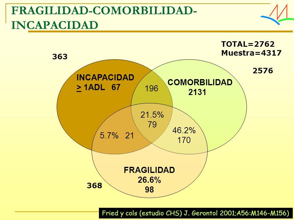 FRAGILIDAD-COMORBILIDAD-INCAPACIDAD