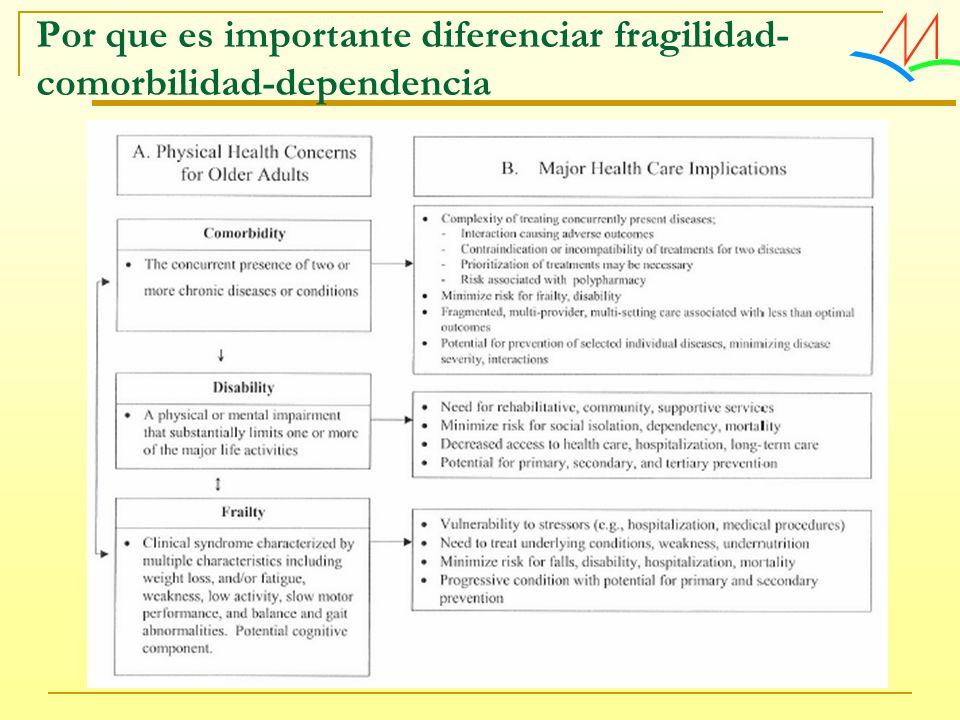 Por que es importante diferenciar fragilidad-comorbilidad-dependencia