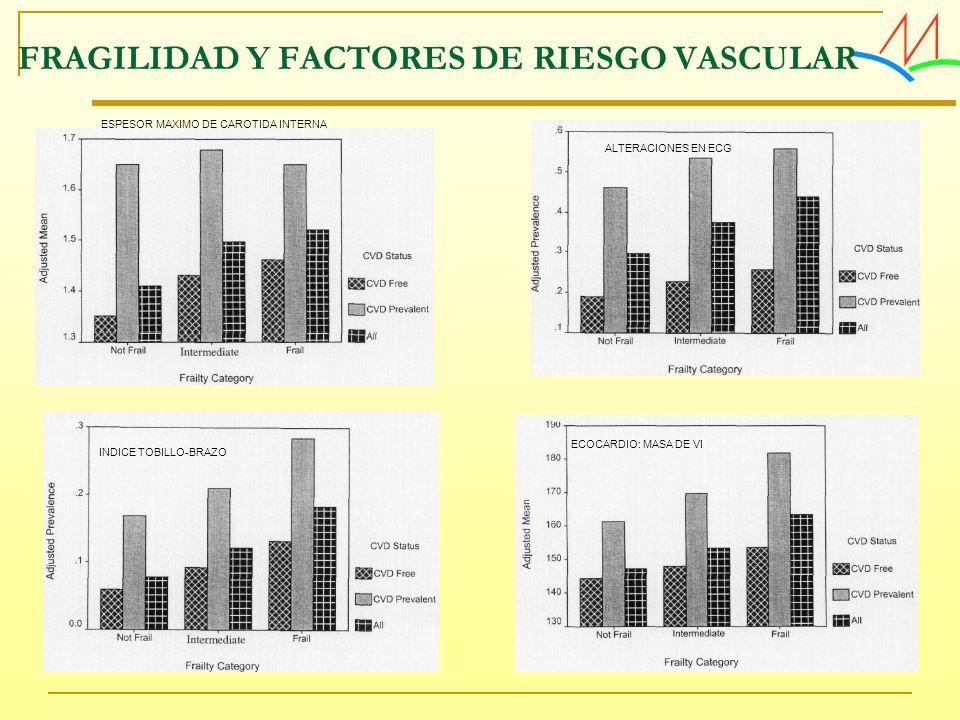 FRAGILIDAD Y FACTORES DE RIESGO VASCULAR
