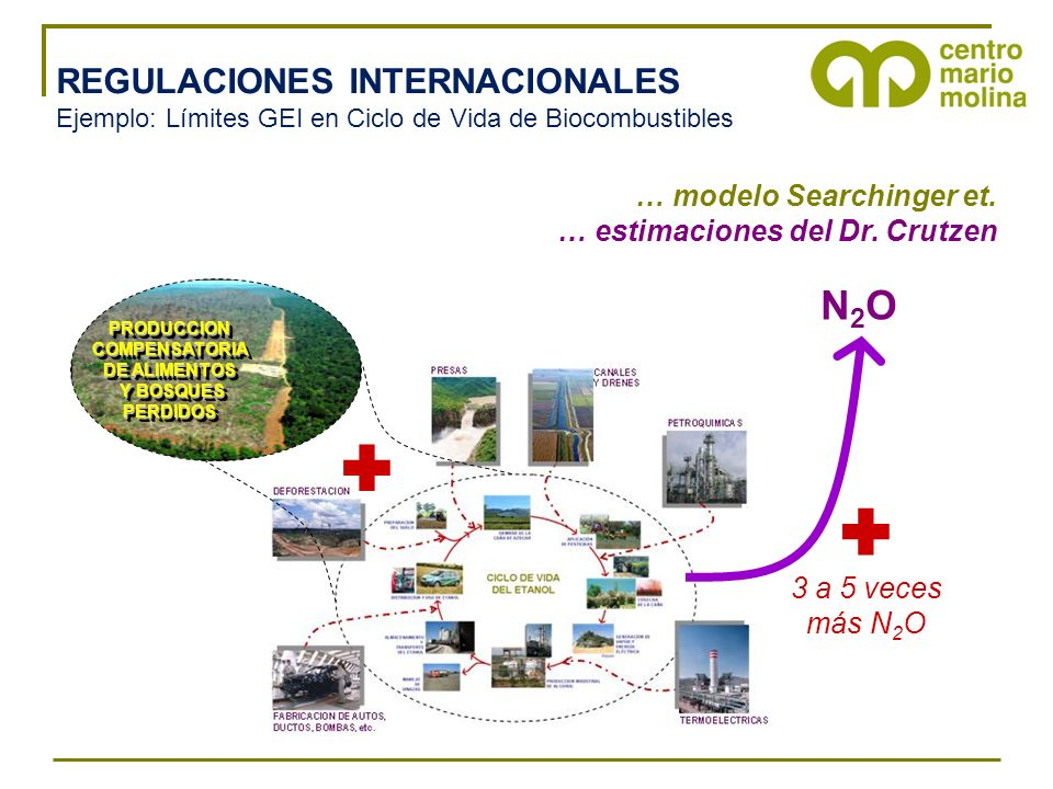   N2O REGULACIONES INTERNACIONALES … modelo Searchinger et.