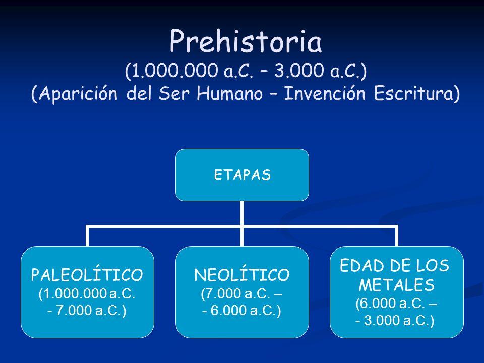 Prehistoria (1.000.000 a.C. – 3.000 a.C.) (Aparición del Ser Humano – Invención Escritura)