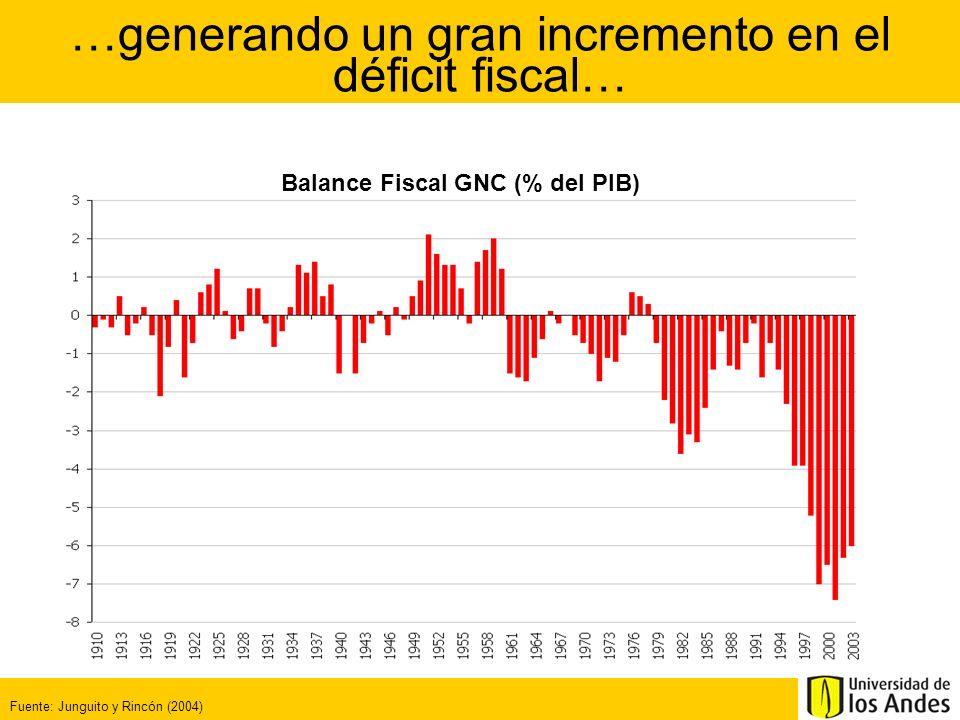 …generando un gran incremento en el déficit fiscal…
