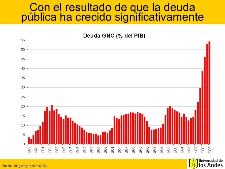 Con el resultado de que la deuda pública ha crecido significativamente