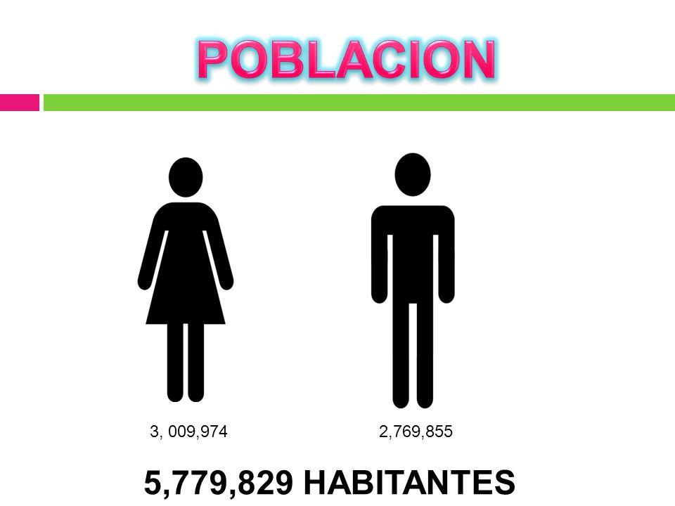 POBLACION 3, 009,974 2,769,855 5,779,829 HABITANTES