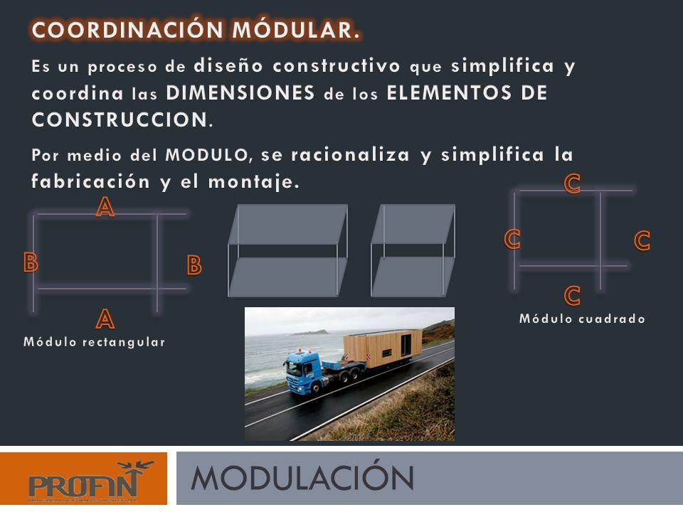 modulación B C A COORDINACIÓN MÓDULAR.