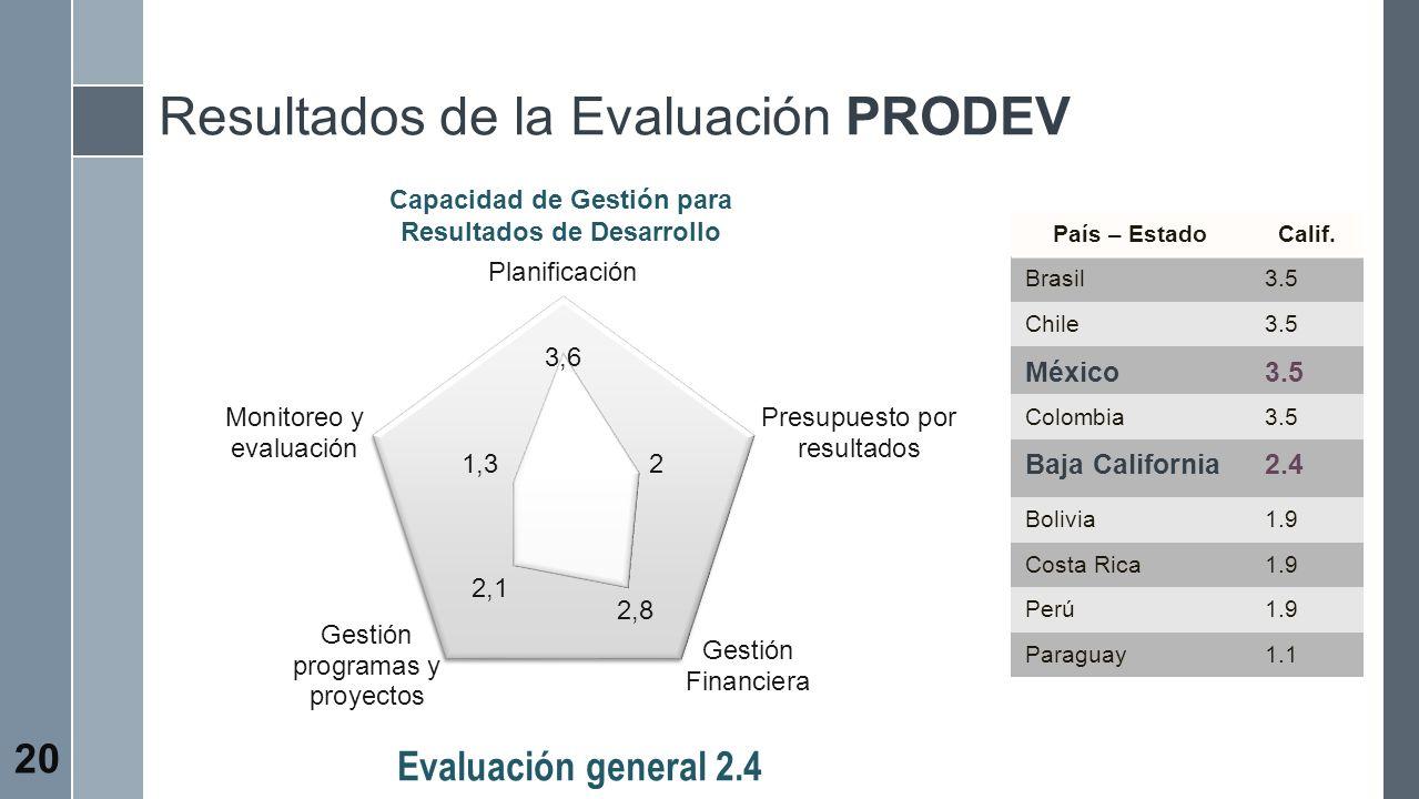 Capacidad de Gestión para Resultados de Desarrollo