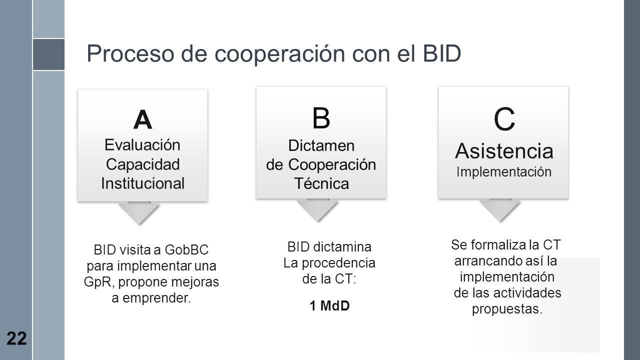 C B A Proceso de cooperación con el BID Asistencia Evaluación Dictamen