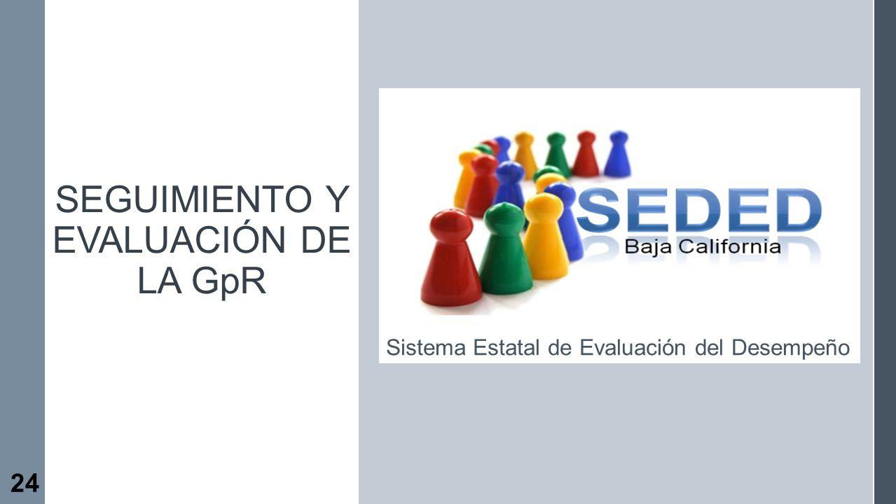 Seguimiento y evaluaciÓn de la GpR
