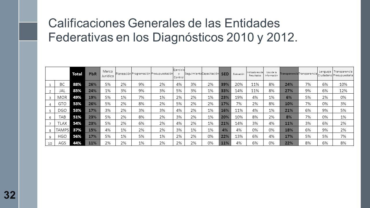 Calificaciones Generales de las Entidades Federativas en los Diagnósticos 2010 y 2012.