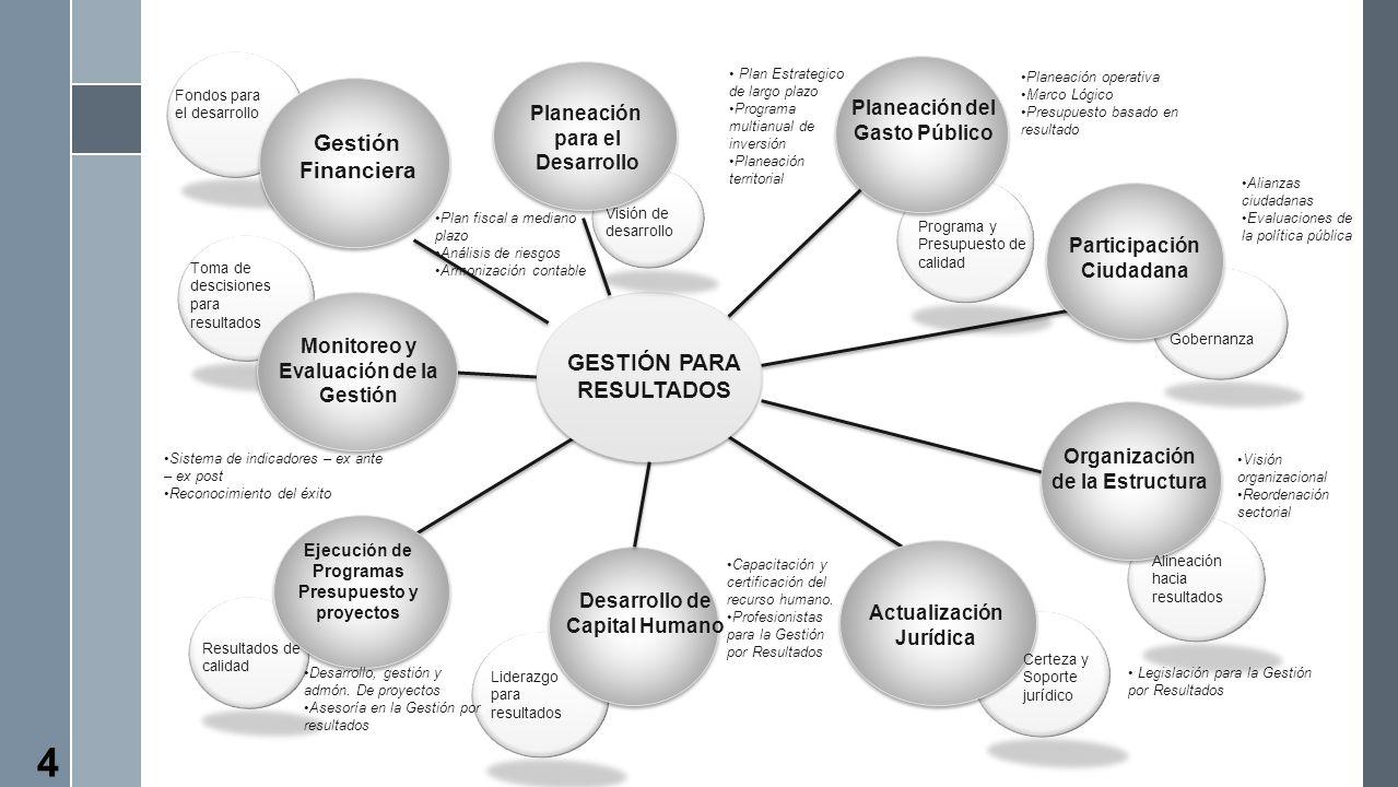 Gestión Financiera GESTIÓN PARA RESULTADOS
