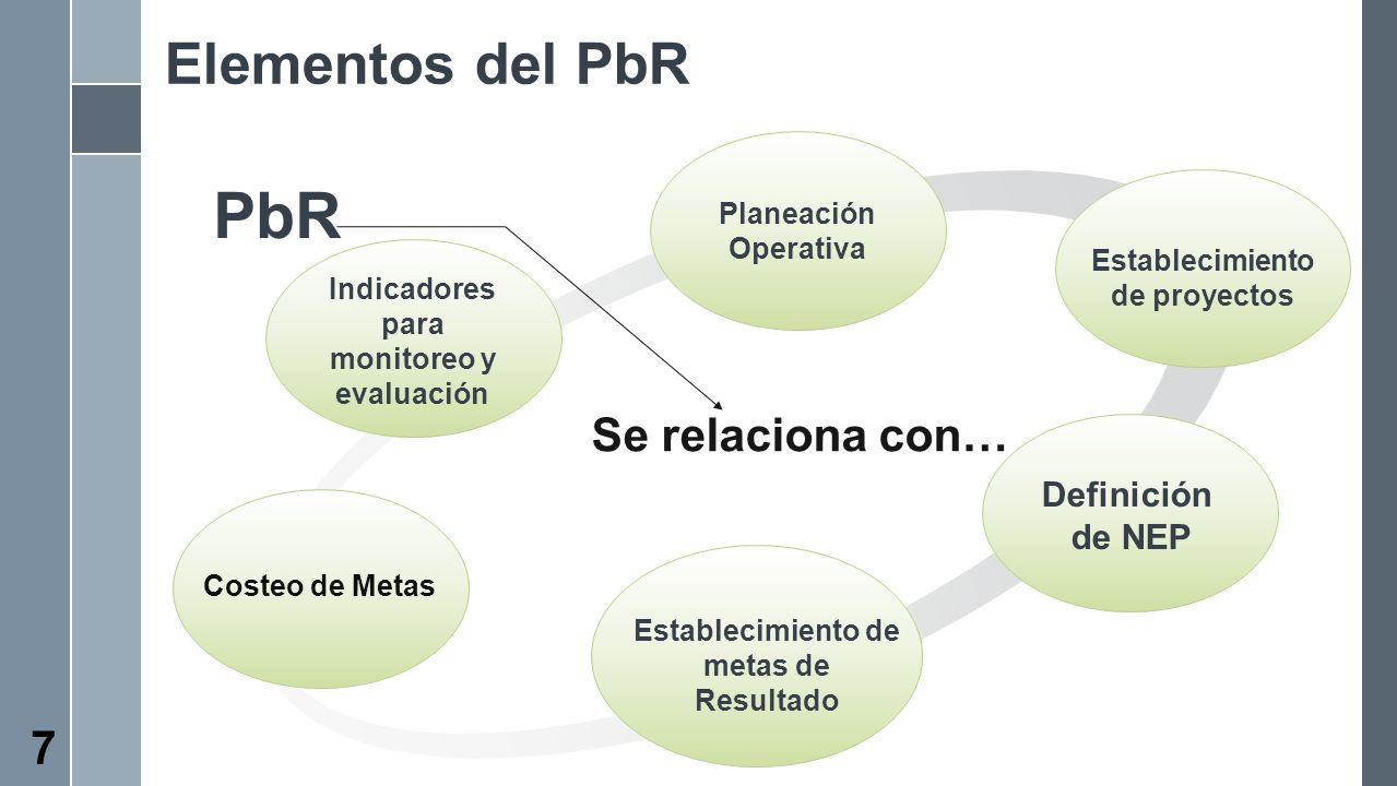 PbR Elementos del PbR Se relaciona con… Definición de NEP Planeación