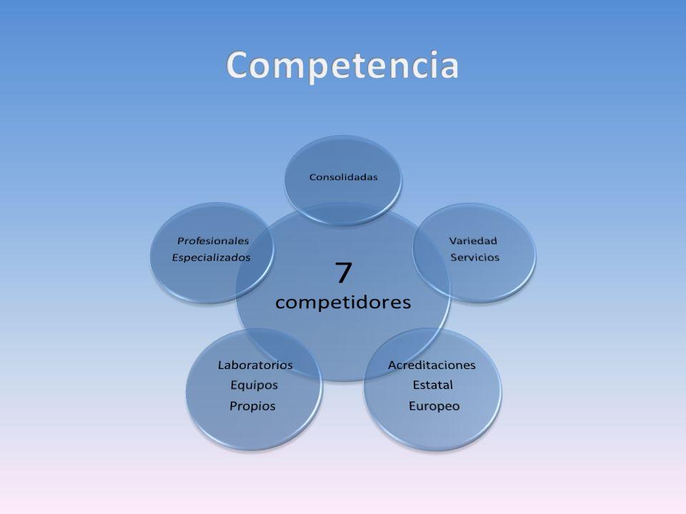 7 competidores Competencia Consolidadas Variedad Servicios
