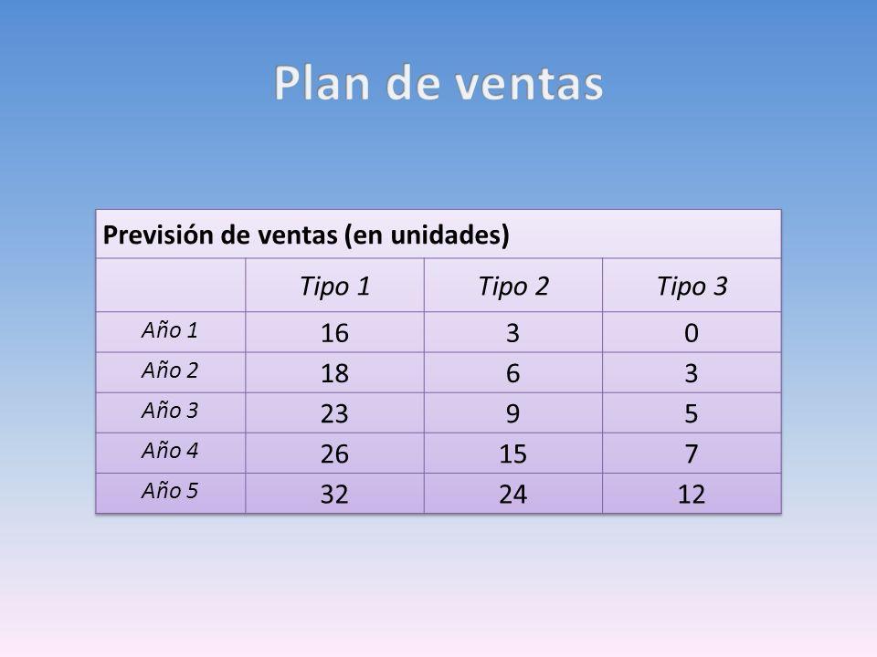 Plan de ventas Previsión de ventas (en unidades) Tipo 1 Tipo 2 Tipo 3