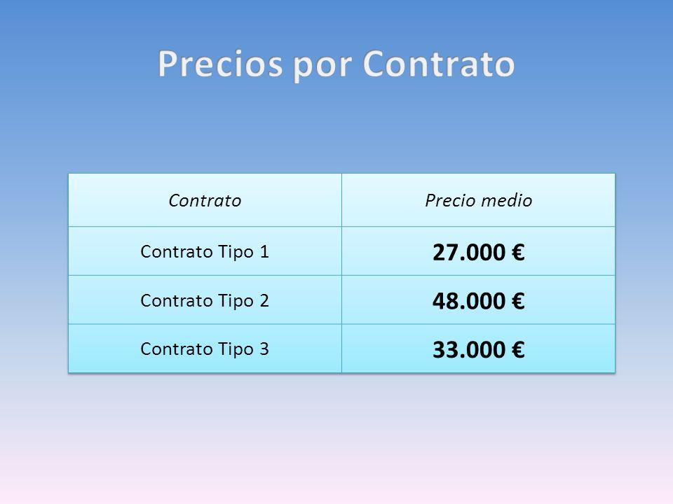 Precios por Contrato 27.000 € 48.000 € 33.000 € Contrato Precio medio