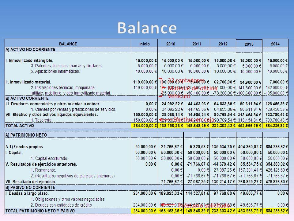 Balance 32 captadores Material de oficina Vehículo Efectivo en caja