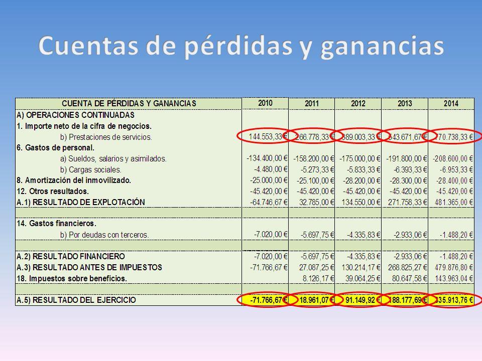 Cuentas de pérdidas y ganancias