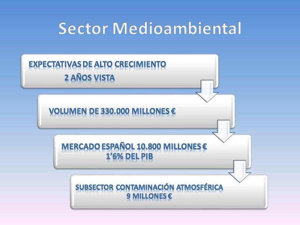 Sector Medioambiental
