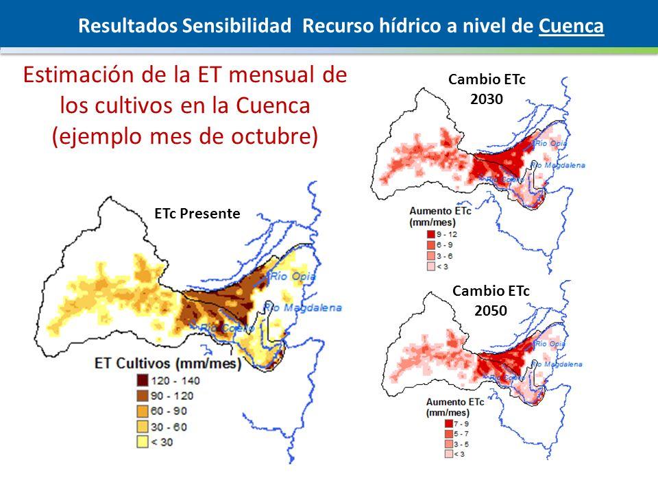 Resultados Sensibilidad Recurso hídrico a nivel de Cuenca