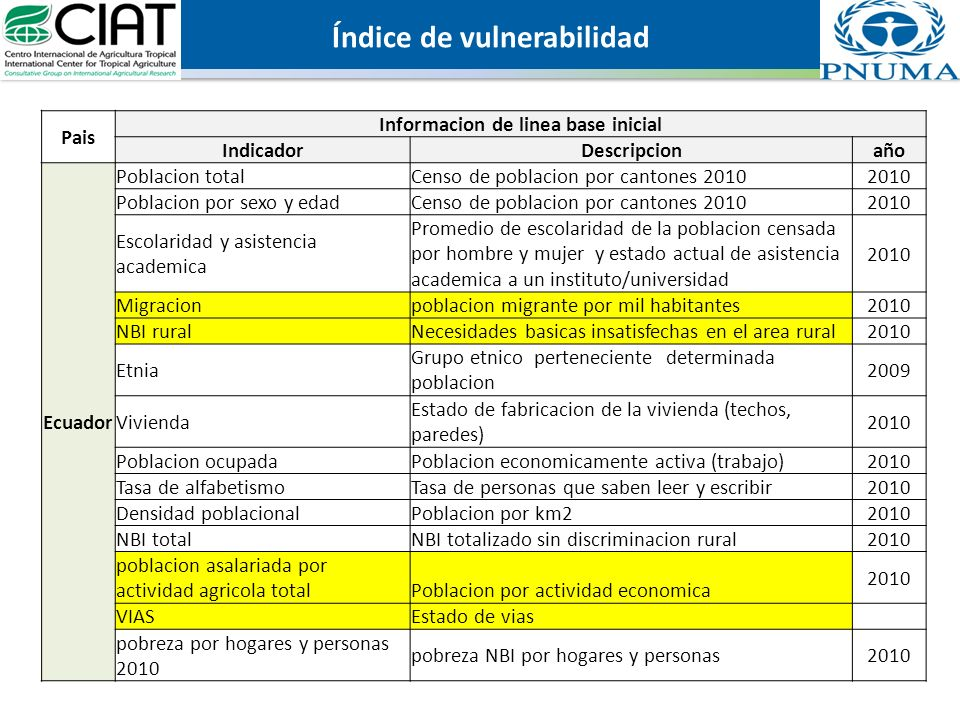 Índice de vulnerabilidad Informacion de linea base inicial