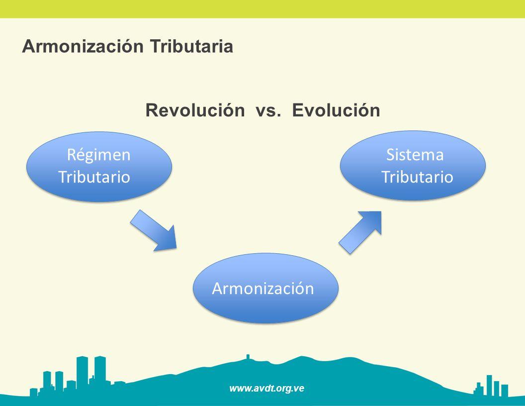Revolución vs. Evolución