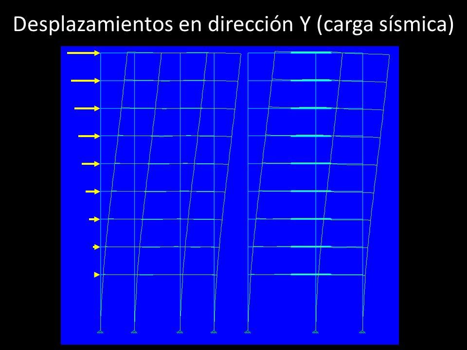 Desplazamientos en dirección Y (carga sísmica)