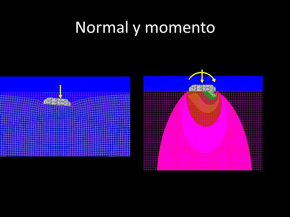Normal y momento