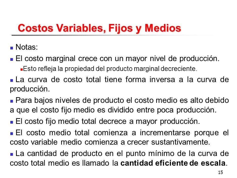 Tema 9 los costos de la empresa ppt video online descargar for Costo medio del soffitto a cassettoni